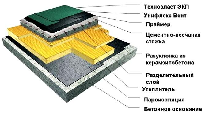 Обмазочная гидроизоляция для кровли технониколь мастика битумно полимерная славянка